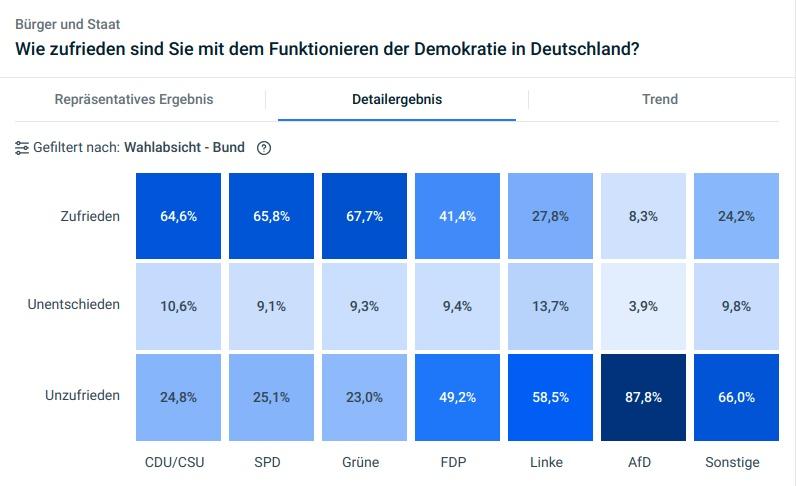 Umfrageergebnis Zufriedenheit mit Funktionieren der Demokratie in Deutschland Detail nach Parteien