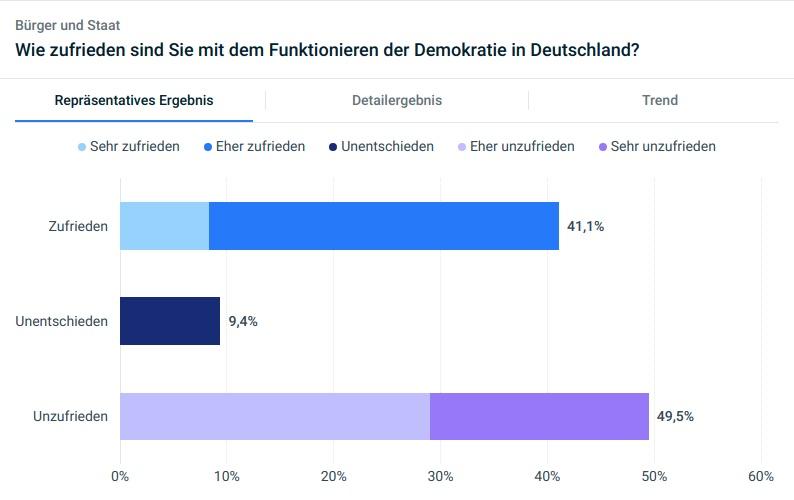 Umfrageergebnis Zufriedenheit mit Funktionieren der Demokratie in Deutschland gesamt