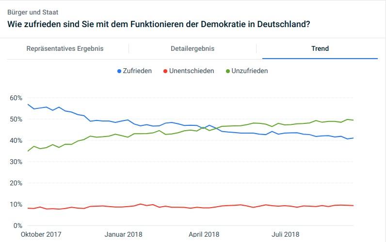 Umfrageergebnis Zufriedenheit mit Funktionieren der Demokratie in Deutschland Trend